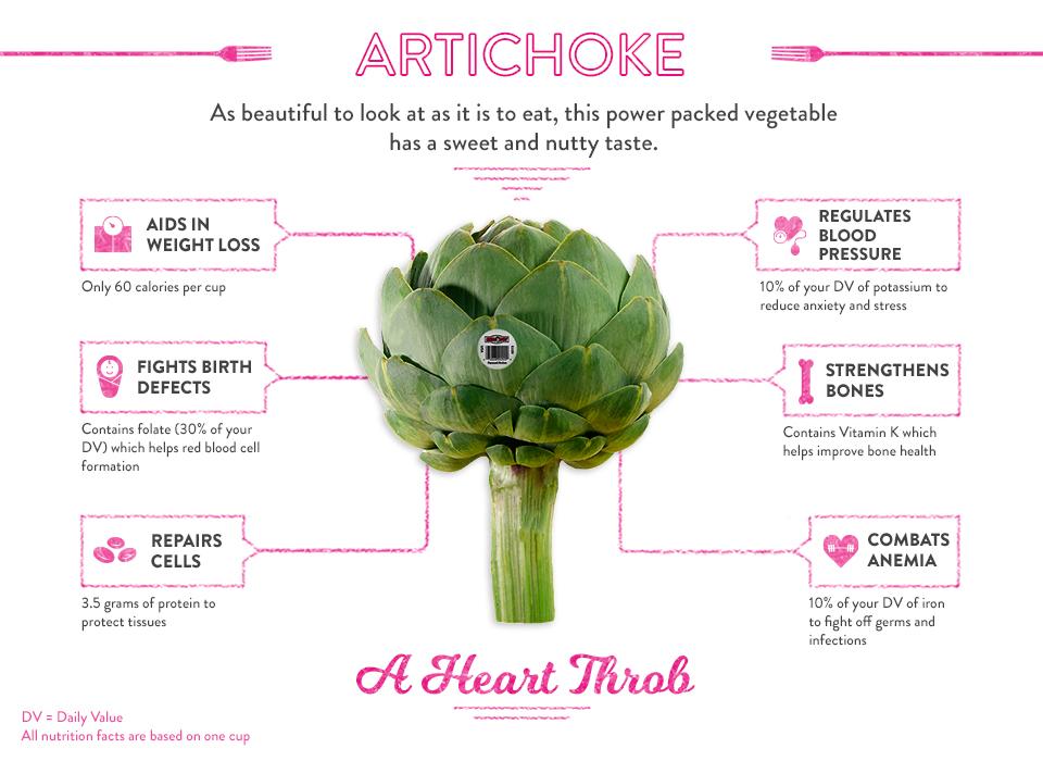 AB-Infographic-Artichokes