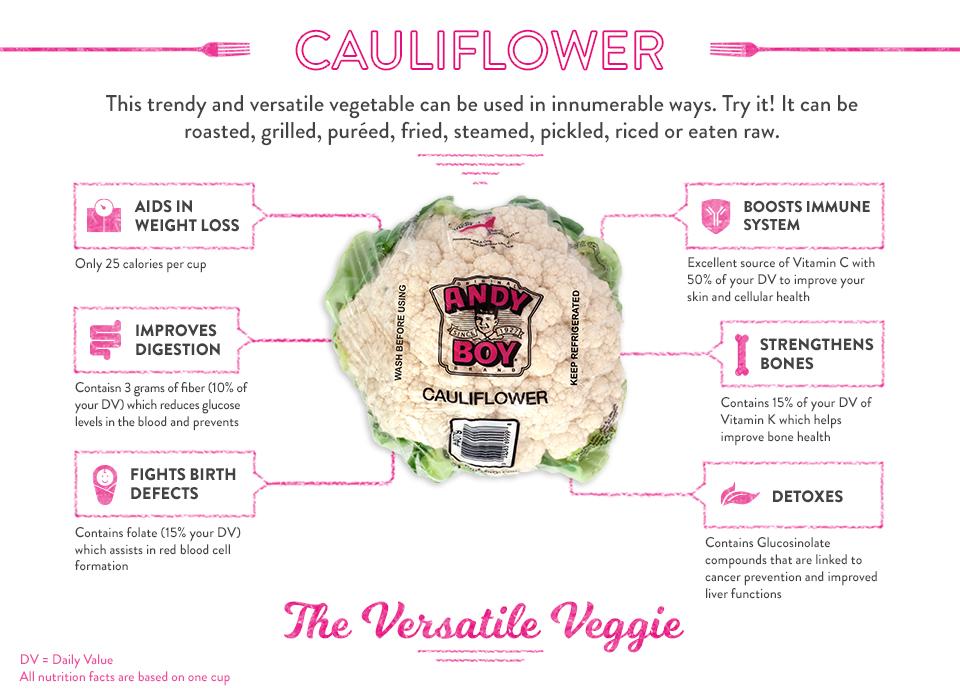 Infographic Cauliflower